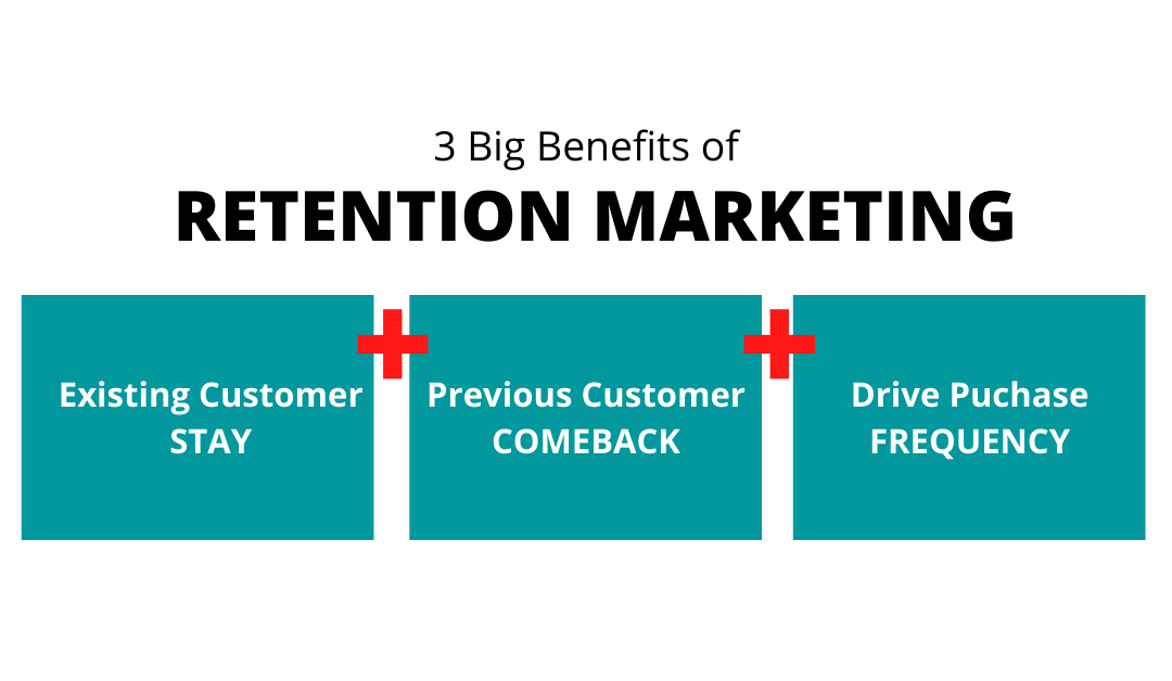 What is Retention Marketing